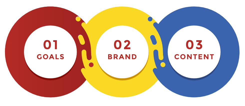 goal brand relationship
